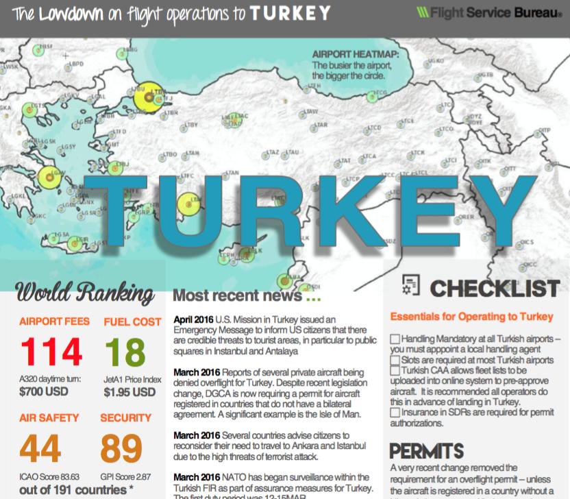 Country Lowdown: Turkey