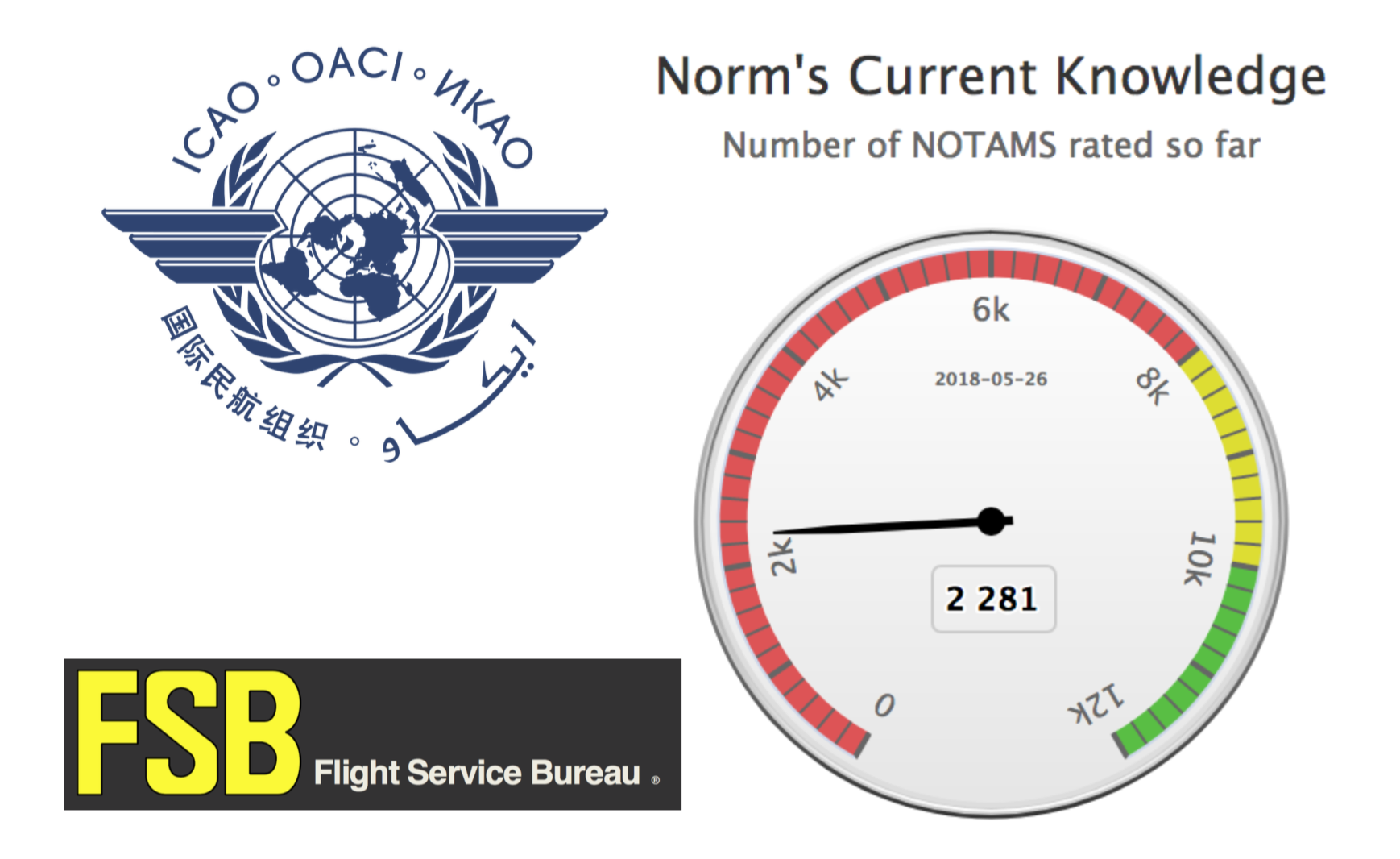 Have you met Norm? He's learning what a Notam is.